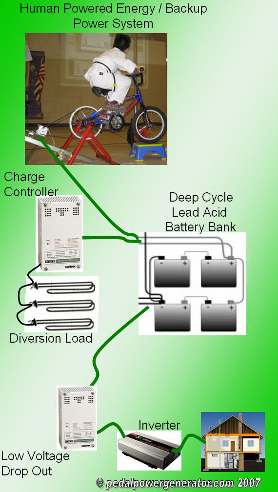 Diy bicycle generator diagram free engine image for