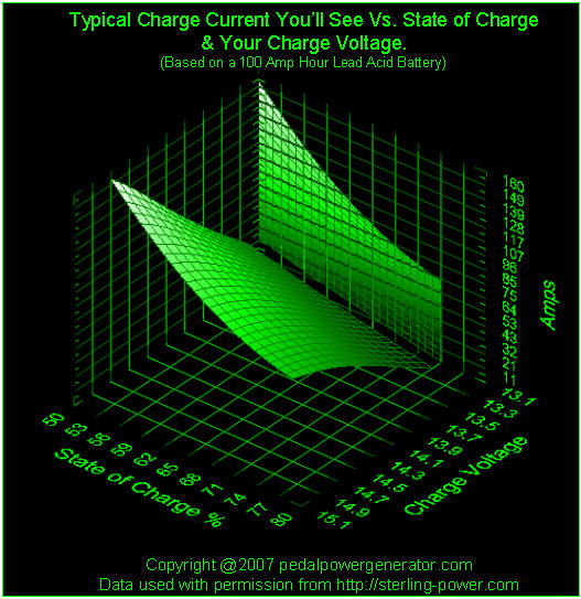 3d graph plot chart showing current draw amps vs state of charge SOC and charge voltage