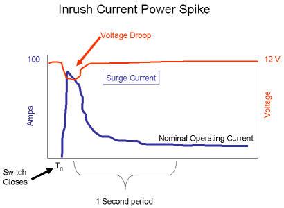 Startstrøm motor