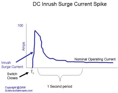 Plot chart graph of DC current inrush spike
