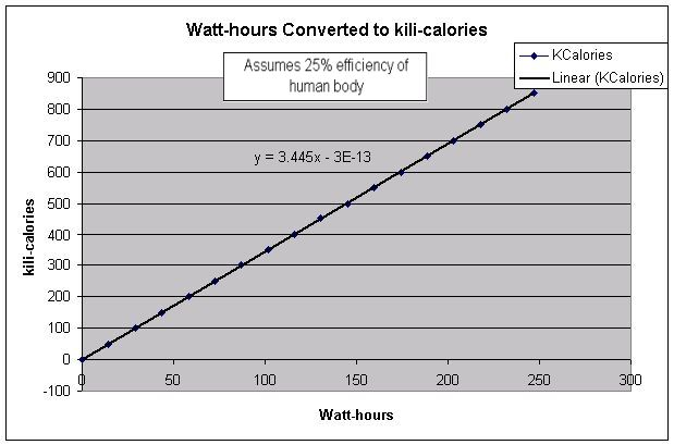 Watt-hour conversion to calories lookup chart conversion assuming 25% efficiency of human body